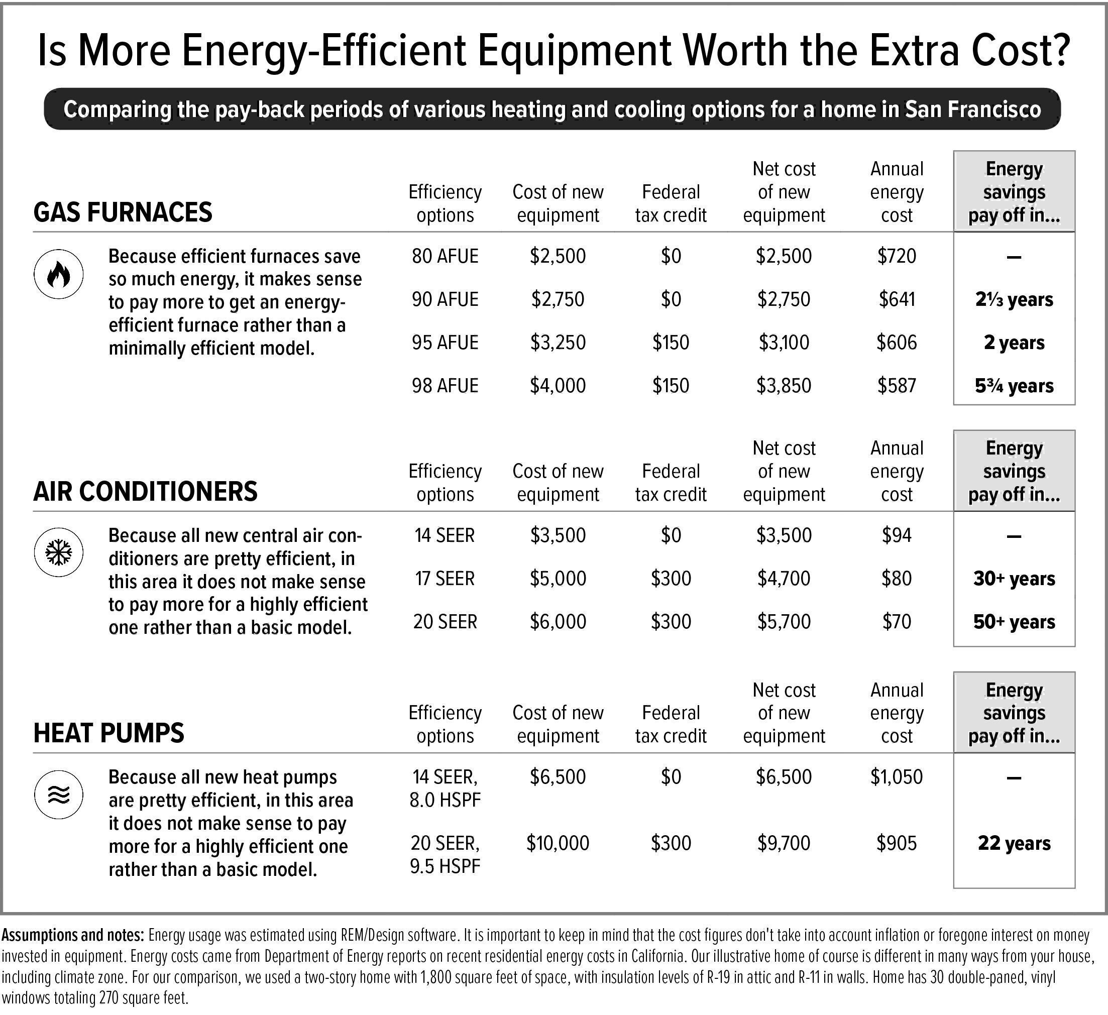Average cost of new furnace and ac for home - A Few Additional Points