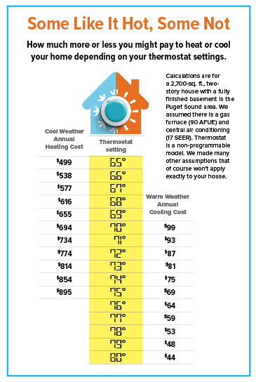 how your thermostat settings affect energy costs puget sound consumers 39 checkbook. Black Bedroom Furniture Sets. Home Design Ideas