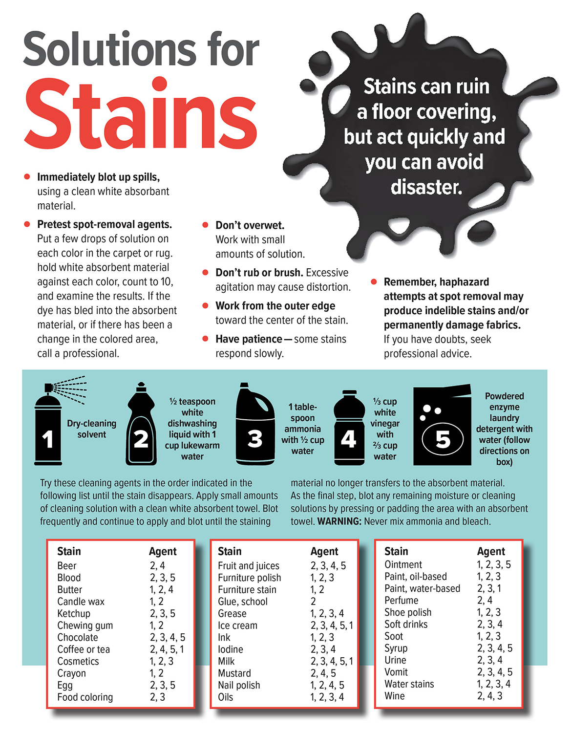 Solutions for Stains