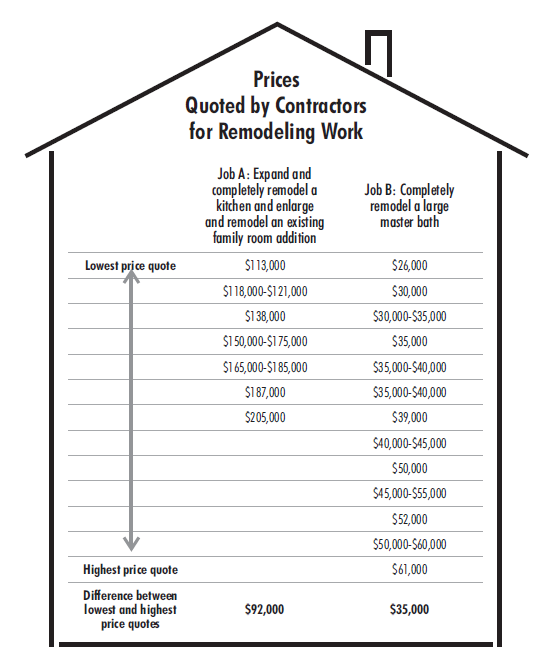 Remodeling Prices Infographic