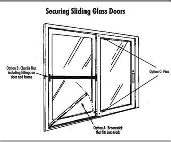 The figure on the right Securing Sliding Glass Doors