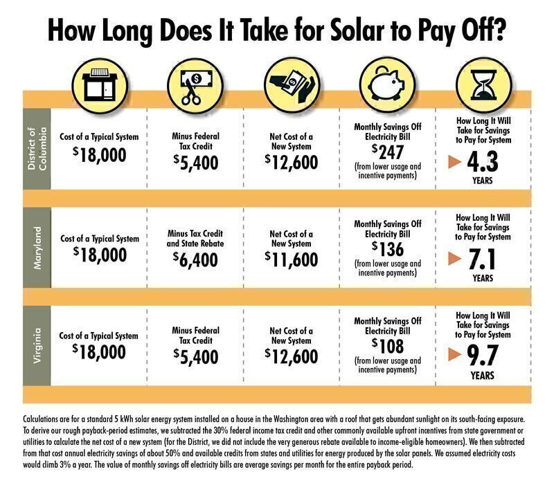 Thinking About Going Solar? - Washington Consumers' Checkbook