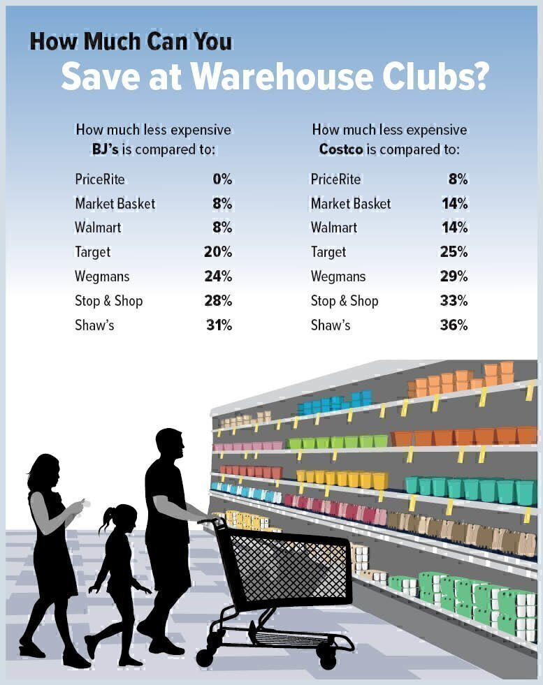How Much Will You Save on Groceries by Joining a Warehouse