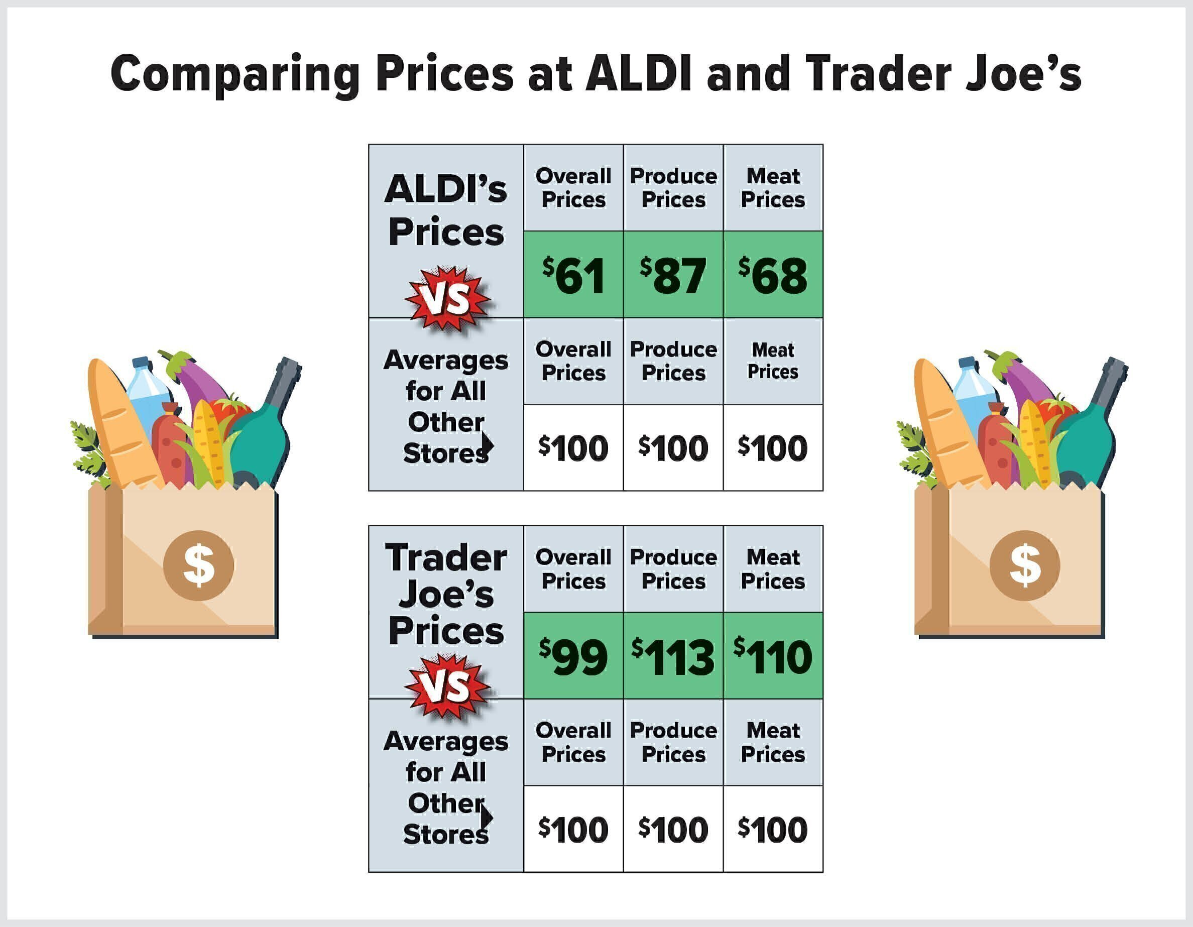 How do Trader Joe\'s and ALDI\'s Prices Compare to Other Grocery ...