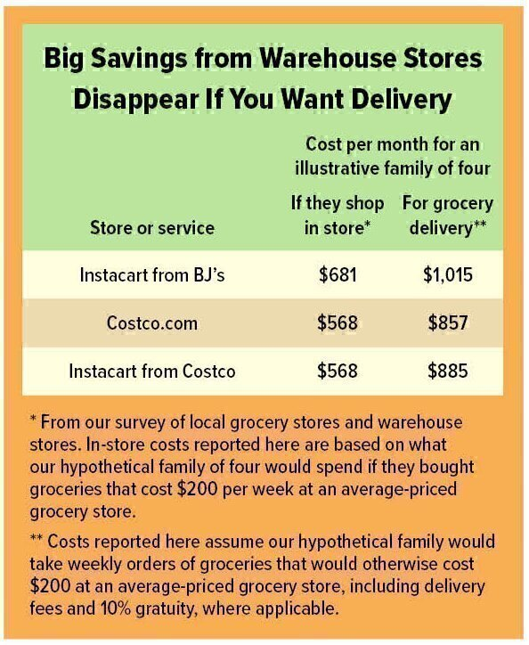 Grocery Delivery: How Much Extra Will You Pay to Skip the Store