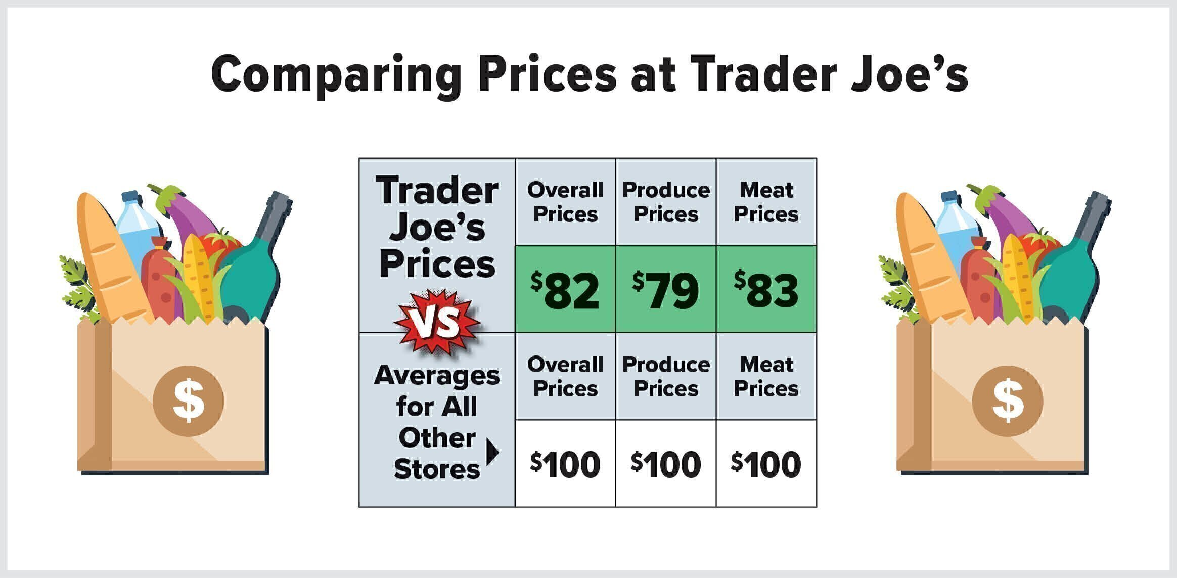 How do Trader Joe\'s Prices Compare to Other Grocery Stores\'? - Bay ...