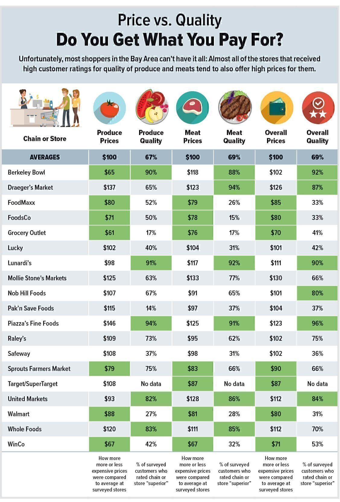 Which Grocery Stores Offer the Best Prices and Quality