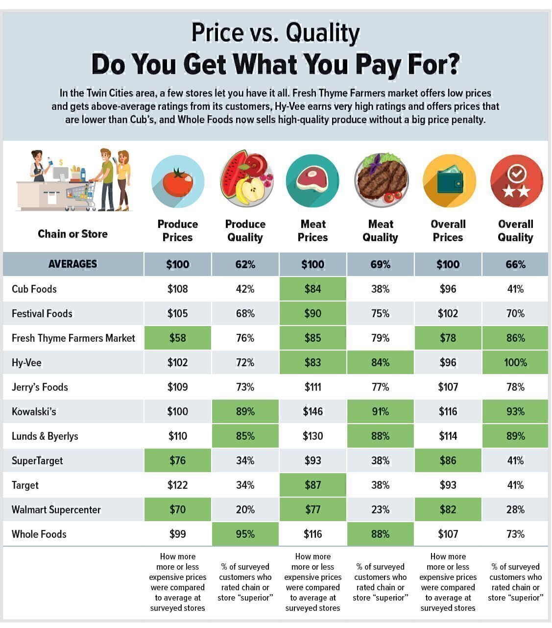Which Grocery Stores Offer the Best Prices and Quality? - Twin