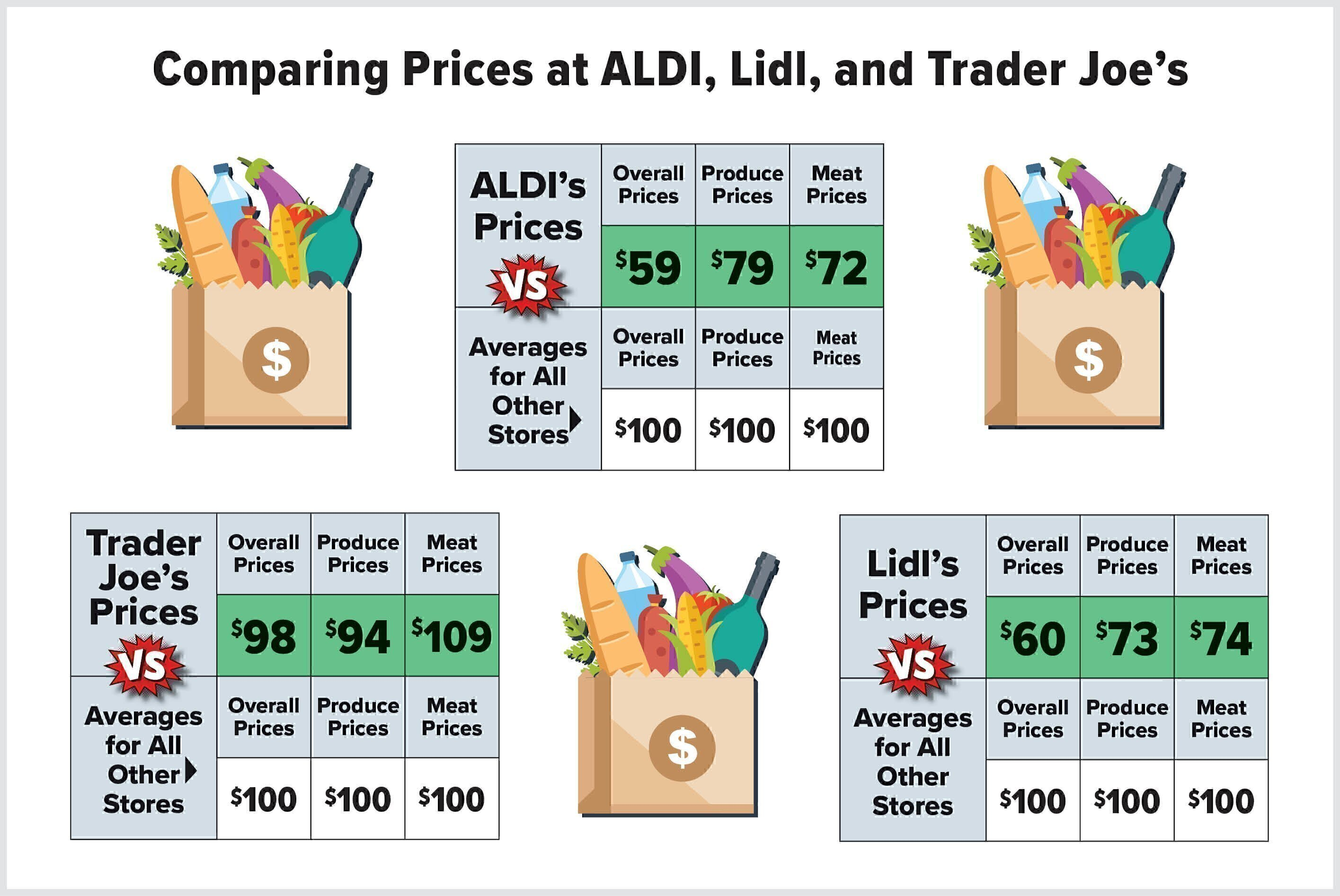How do Trader Joe\'s, ALDI\'s, and Lidl\'s Prices Compare to Other ...